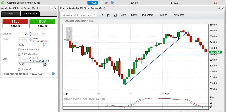 TradeDirect365 chart of the Aussie 200 Index