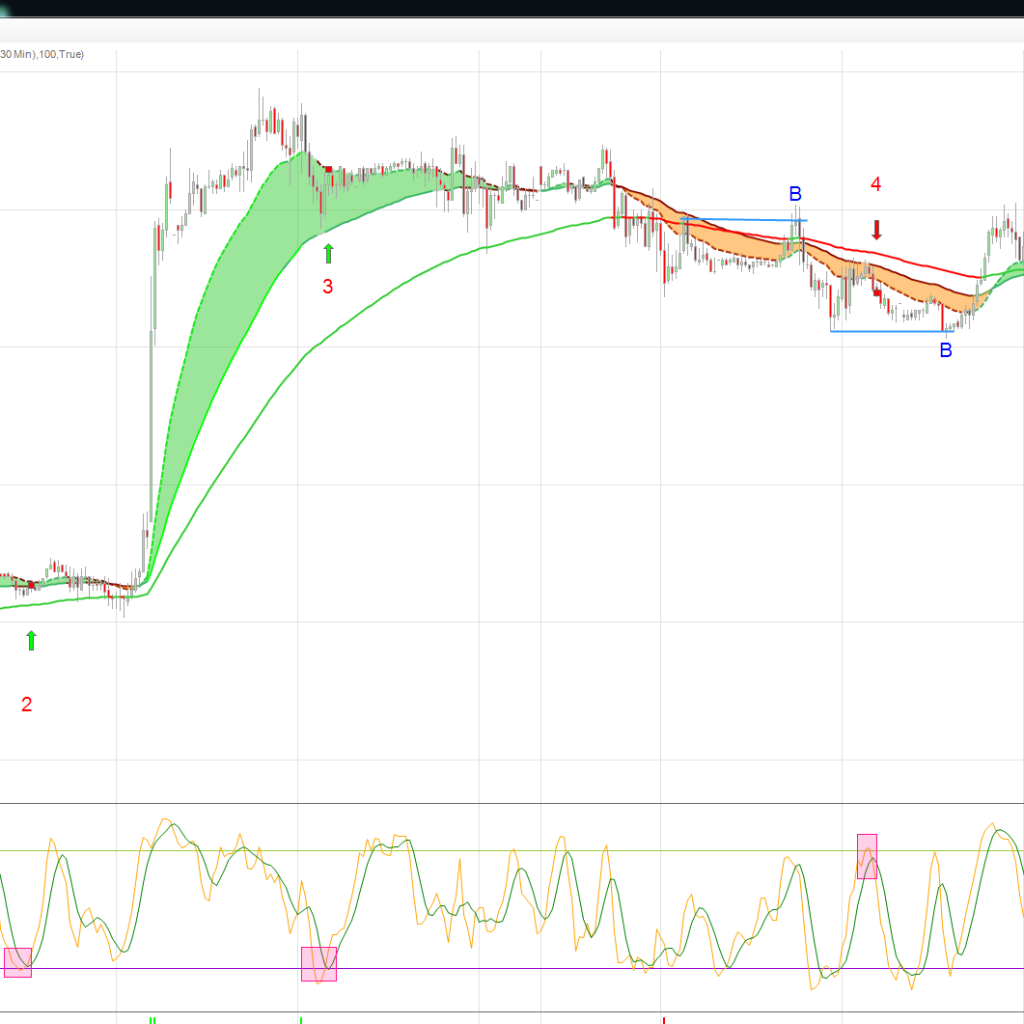 Trading chart with stochastic Indictor